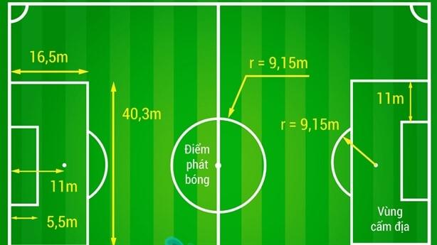 Tin tức mới về luật bóng đá 7 người
