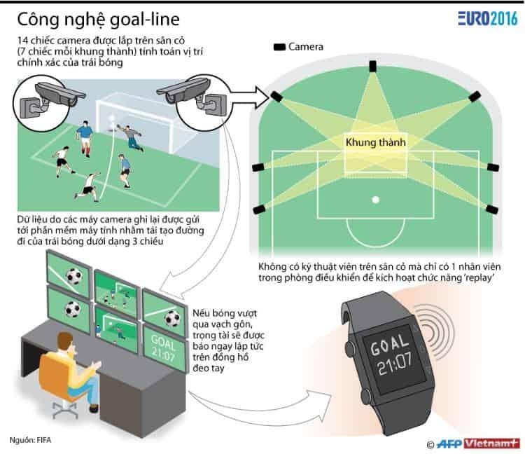 goal line là gì